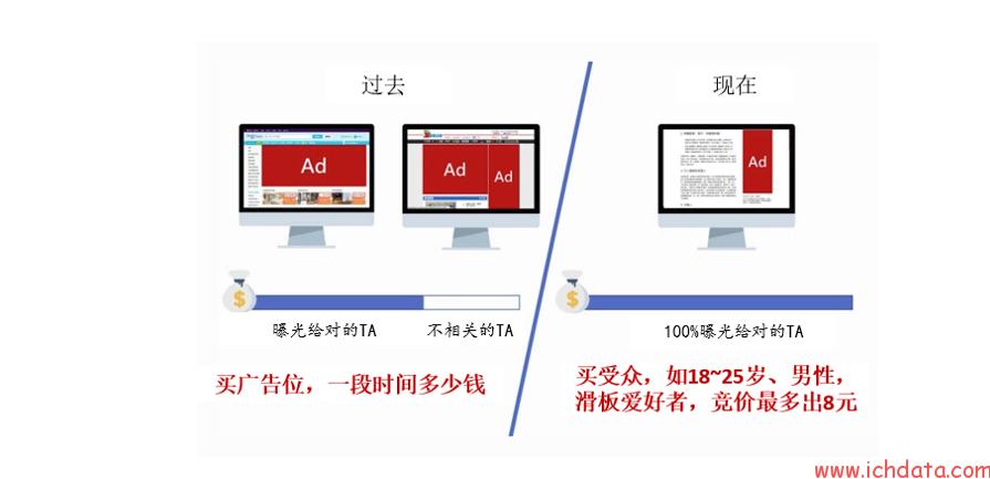 小课程(19)——程序化广告