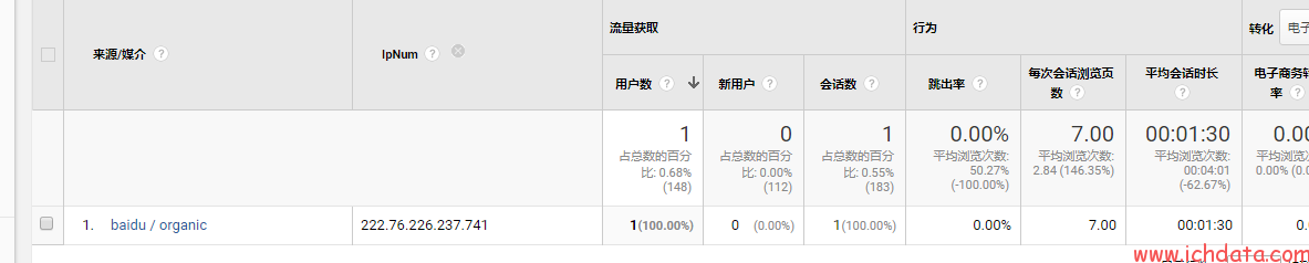 为什么百度统计和Google Analytics的数据不一致