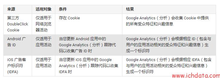 7.1、受众与用户数据的获取与打通