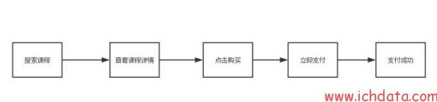 4.3、转化提升的密码之二:转化核心步骤的构建和流失控制
