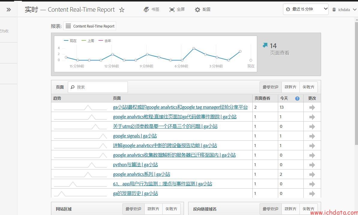 Adobe  Launch部署Adobe  Analytics
