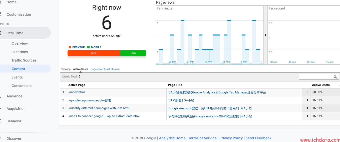 用Adobe Launch布署Google Analytics