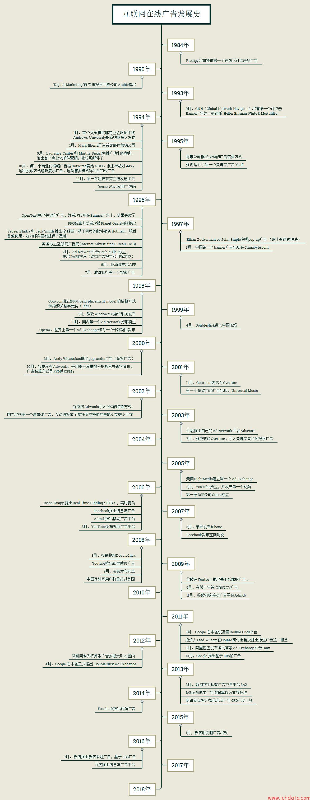 互联网在线广告发展史(1)——互联网在线广告发展史