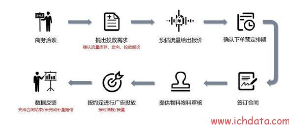 程序化广告(2)——广告的售卖与结算方式