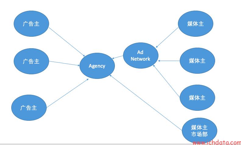 互联网在线广告发展史(5)——广告中的参与者