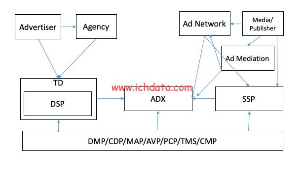 程序化广告生态圈(2021)