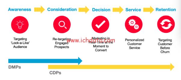 DMP和CDP有什么不同,我是否需要一个?