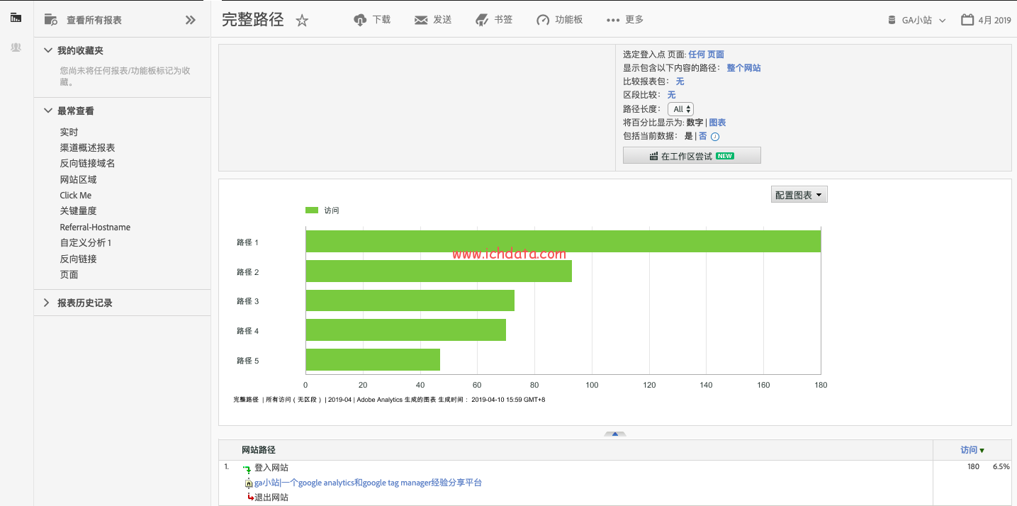 Adobe Analytics报表(4)——路径
