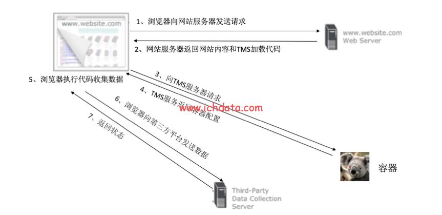 标签管理工具TMS行业指南(2021)