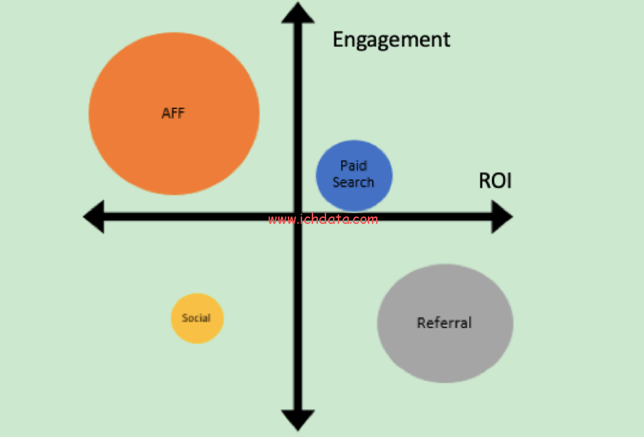 营销渠道的经典效果评估方法