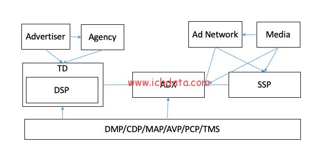 程序化广告生态圈(2020)