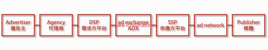 程序化广告(5)——程序化广告的优缺点
