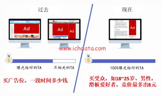 1.2、什么是程序化广告