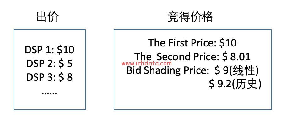 竞价广告的竞价策略的变迁(GSP-GSF-HD-BS-BC)