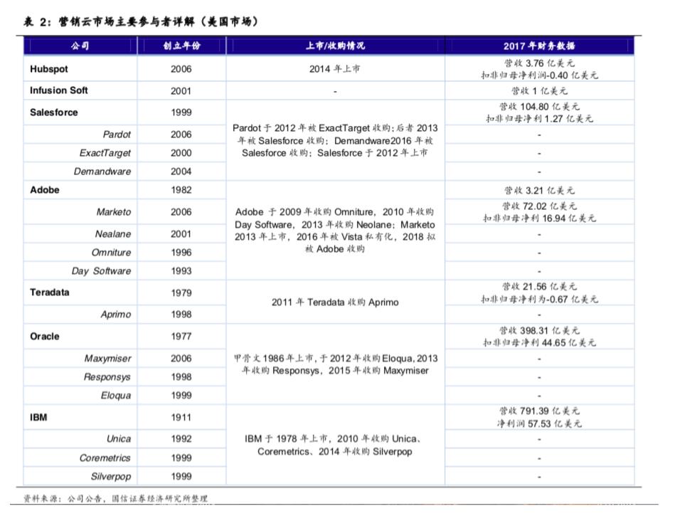 2、国外营销云发展