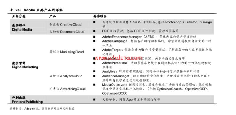 营销云厂家介绍——Adobe营销云