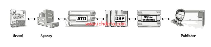 需求方服务平台:TD