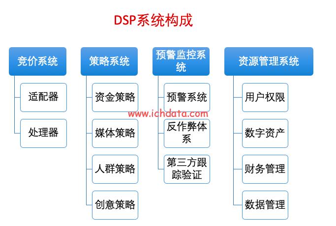 需求方服务平台:DSP——什么是DSP