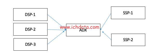 需求方服务平台:DSP——DSPAN不是程序化广告