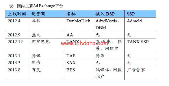广告交易平台:ADX——什么是ADX