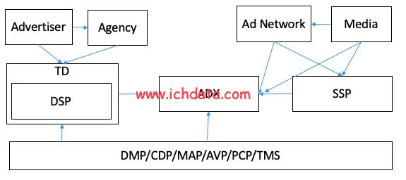 程序化广告(未完成)