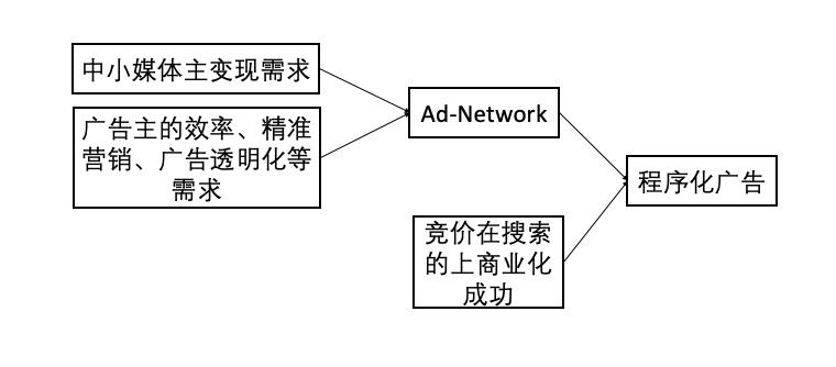 1.3、程序化广告出现的原因