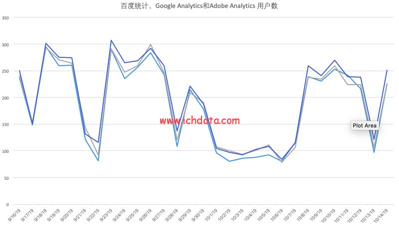 百度统计、Google Analytics和Adobe Analytics的数据差异有多大?