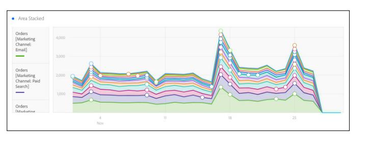 13、为数据讲故事创建图表可视化