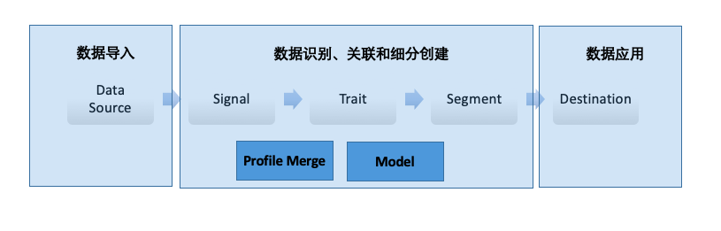 DMP之Adobe Audience Manager