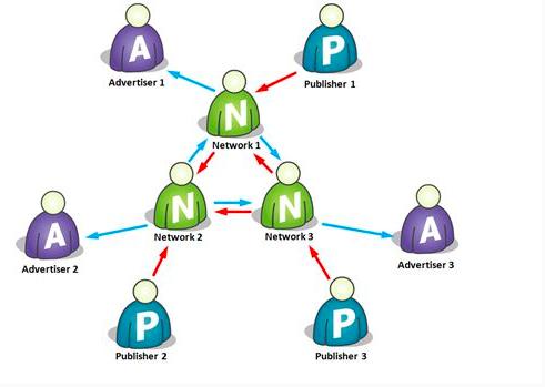互联网广告交易模式变迁