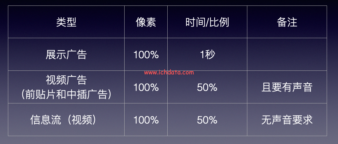 View Ability:广告可见度测量