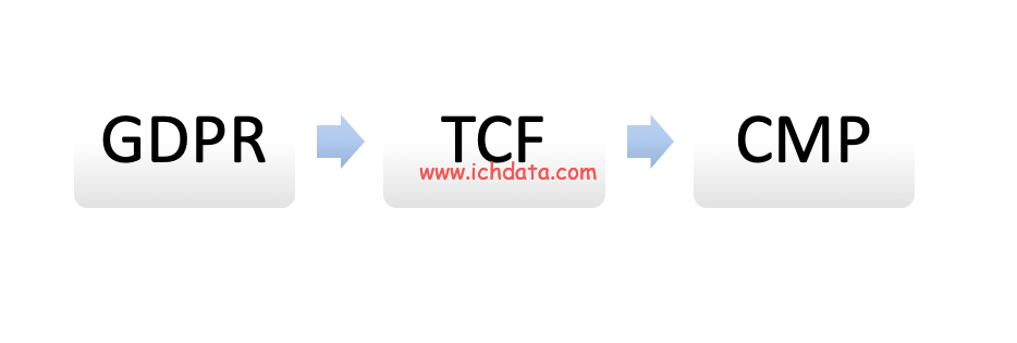 透明度和同意框架2.0(TCF 2.0)