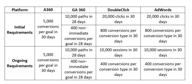 营销渠道的高阶评估方法:归因