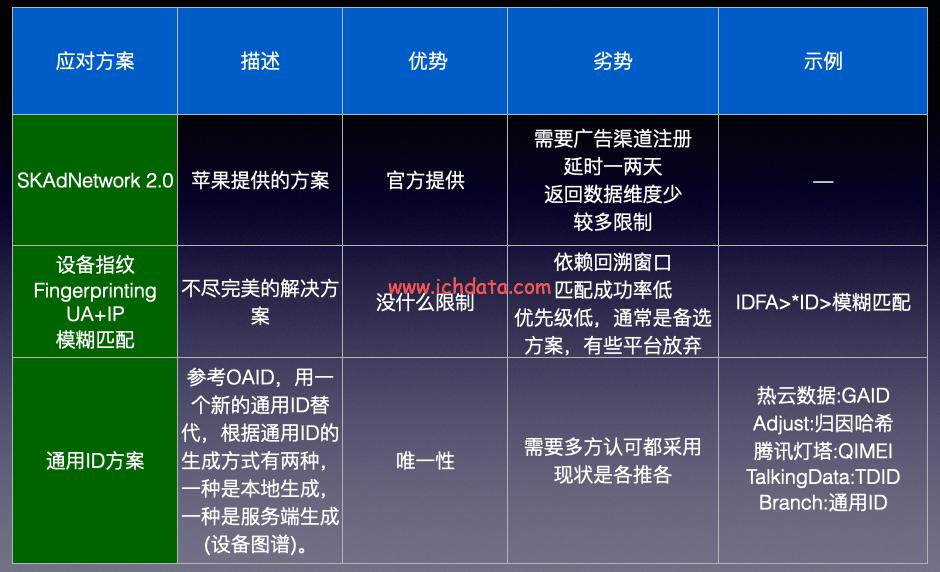 iOS 14推出反跟踪提示:苹果淘汰IDFA