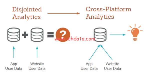 Google Analytics 4的几个优缺点