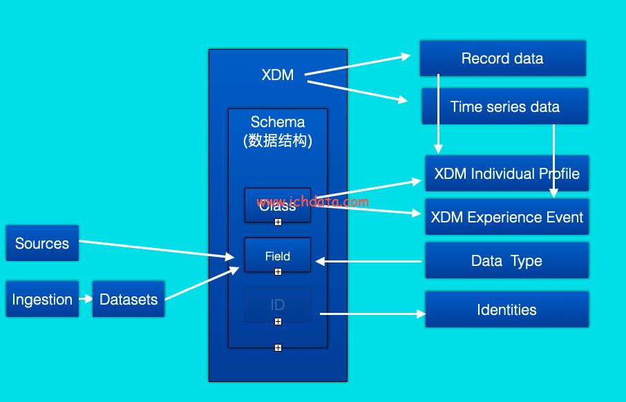 Adobe CDP 里的数据模型XDM和模式Schema
